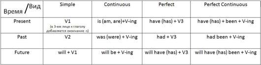 Изменение видовых форм глагола